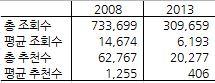 표 1. 다음 아고라 조회수 상위 50개 글들의 조회수 및 추천수 비교.  2008년에 비해 2013년의 감소세가 완연하다  (2008: 2008년 5월 1일~8월 31일, 2013: 2013년 4월 1일~7월 4일)